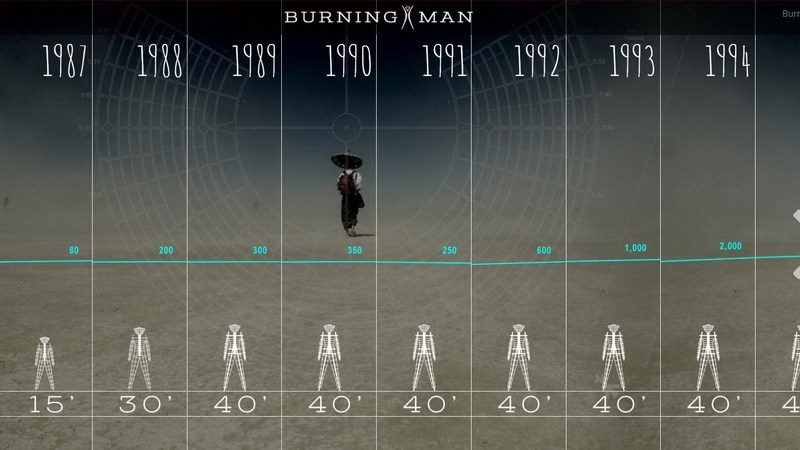 Burning Man over the years